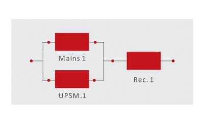 Evaluating Availability of UPS Architecture