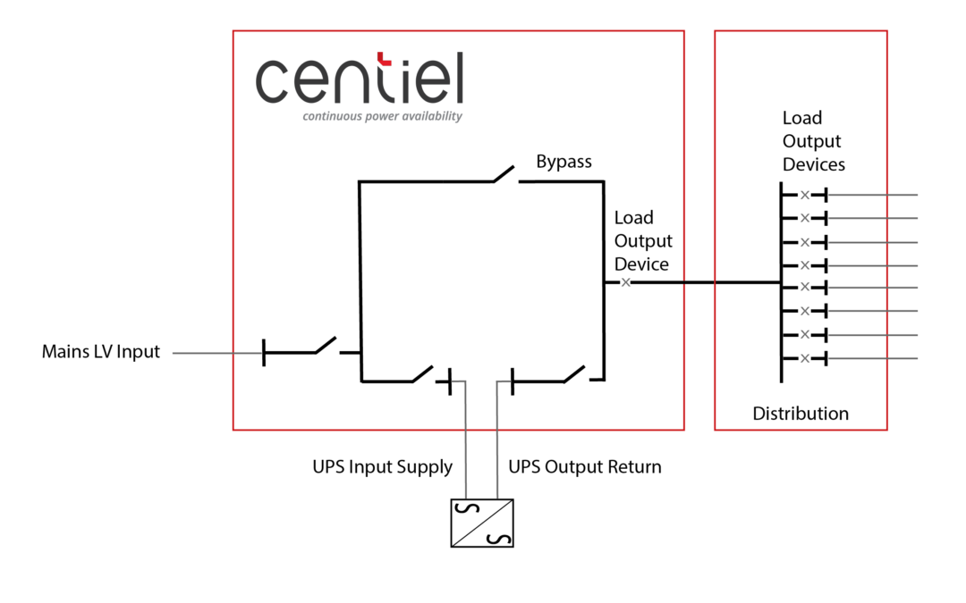 A UPS must also be designed to integrate with the protective devices that have been specifically selected to limit interruptions to the electrical infrastructure during fault conditions. If a fault should occur downstream and the UPS system is undersized there wouldn't be sufficient energy via the static bypass to allow the downstream disconnection. Unfortunately, this would cause the UPS to shut down to protect itself and the electrical infrastructure, resulting in the loss of the critical load.